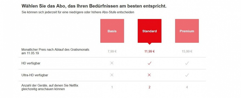 Die geänderte Preisgestaltung bei Netflix – Bild: Netflix.com/Screenshot