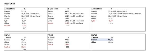 Die Abstimmungsergebnisse der DSDS-Liveshows 2020 TVNOW