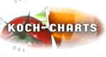 Koch-Charts – Bild: KI.KA